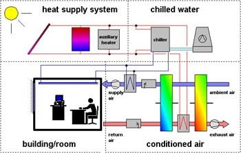 Fig. 1: Variety of systems for solar assisted air conditioning